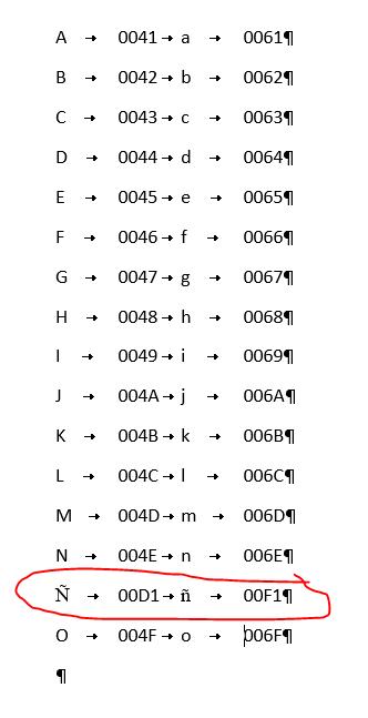 Ausencia de la letra ñ en las listas de Word. Muestra los códigos en hexadecimal de las primeras letras del alfabeto, tanto mayúculas como minúsculas