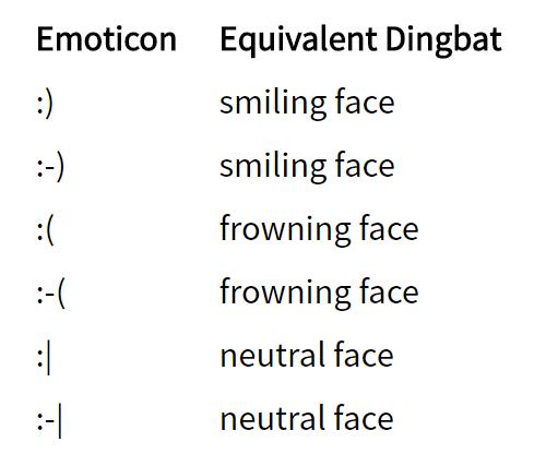 Convertir caracteres en emoticonos. Los tres emoticonos más populares para introducir con caracteres.
